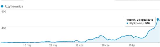 wykres google analytics