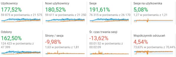 zrzut z google analytics